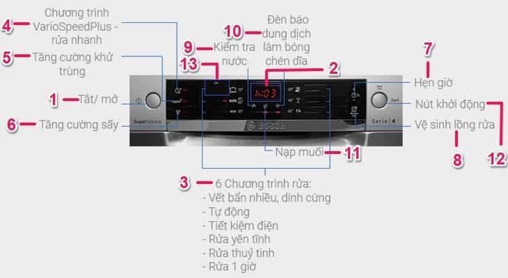 Bảng điều khiển máy rửa chén bosch