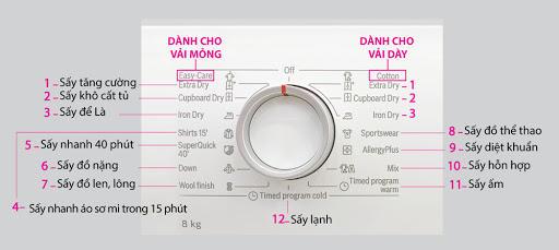Các tính năng của máy sấy quần áo Bosch